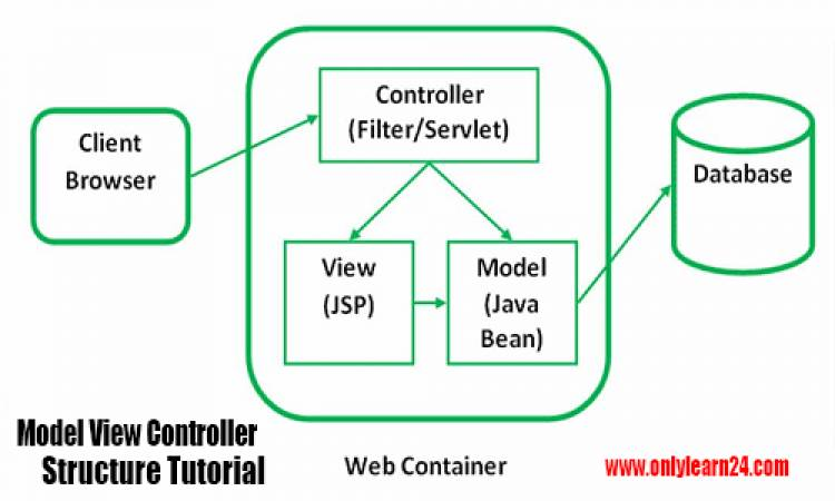 Model View Controller Structure Tutorial